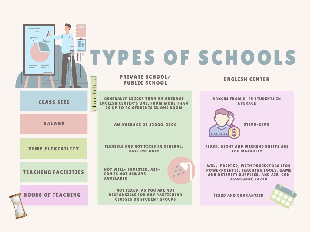 Teaching in Vietnam schools versus English centers